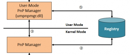 윈도우에서 USB 흔적 추적하기 (USB Device Tracking on Windows) by 파시스트