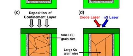 구리 배선 미세화 과제를 위한 나노초 레이저 어닐 기술(nS Laser Anneal) by 아키텍트