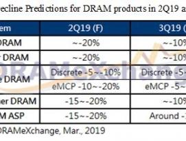 가격 하락 중인 DRAM, 2분기 이후로도 지속 하락 전망 by 아키텍트