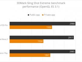 화웨이(Huawei), 스마트폰 3DMark 자동 부스트 발각 by 아키텍트