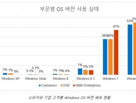 41%의 소비자가 여전히 미지원 또는 단종이 임박한 OS 사용 by 파시스트
