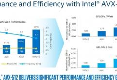 """인텔은 은밀하게 출시 된 10나노 생산 칩 코어 i3-8121U """"캐논 레이크(Cannon Lake)""""에 대한 ARK 정보 페이지를 업데이트하여 이 칩이 새로운 AVX-512 명령 세트를 지원하는지 확인됐다. 소프트웨어 측면에서 적..."""