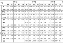 삼성전자는 연결 기준으로 매출 52.4조원, 영업이익 6.2조원의 2019년 1분기 실적을 발표했다.    1분기에는 메모리와 디스플레이 패널 사업 중심으로 수요 약세와 판가 하락 영향을 받아 매출은 전년 동기 대비 약...