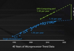 Martin Heller | InfoWorld    CUDA와 GPU의 병렬 처리 능력을 활용하면 딥러닝을 포함한 컴퓨팅 집약적 애플리케이션을 가속화할 수 있다. CUDA 는 엔비디아가 자체 GPU에서의 일반 컴퓨팅을 위해 개발한 병렬 컴퓨...