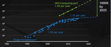 GPU 병렬 프로그래밍 CUDA의 모든 것 by 파시스트