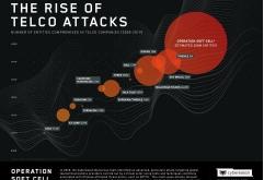 최근 중국과 연관이 있는 것으로 추정되는 해커들이 전 세계를 걸쳐 약 10개 이상의 모바일 통신사업자들의 네트워크를 은밀하게 해킹하여 다수의 네트워크 사용자들의 전화 세부내역을 훔쳐냈다는 주장이 제기되어 ...