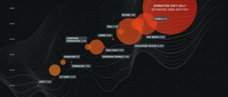 중국계 해커들, 전 세계 모바일 사업자 네트워크 대상 해킹 의혹 by 파시스트