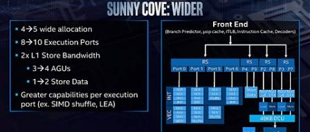 인텔, 차세대 CPU 아키텍처 서니코브, 윌로우 코브, 골든 코브 발표 by 아키텍트