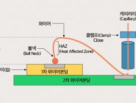 [반도체 특강] 와이어본딩(Wire Bonding), 칩을 바느질해 PCB에 연결하다 by 파시스트