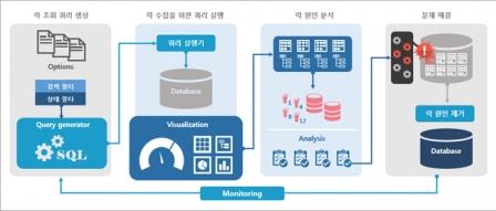 쿼리박스(QueryBox), DBA를 위한 무료 멀티 데이터베이스 성능 관리 도구 by 파시스트