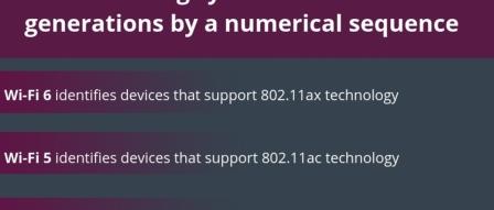 무선 802.11 명칭과 아이콘 변경 - Wi-Fi 6, Wi-Fi 5, Wi-Fi 4 by 파시스트