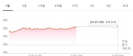 애플, 사상 최초 시가총액 1조 달러 돌파 눈앞 by 아키텍트