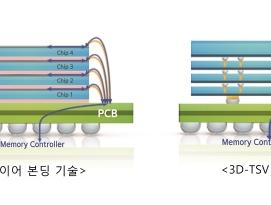 삼성전자, 업계 최초 '12단 3D-TSV' 패키징 기술 개발 by RAPTER