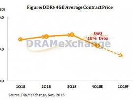 글로벌 DRAM 가격, 2018년 4분기 들어 10% 급락 by 아키텍트