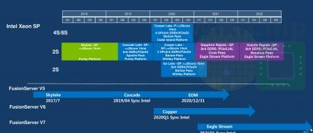 인텔 데이터센터 CPU 로드맵 유출, 사파이어 래피드는 I/O 폭등 by 아키텍트