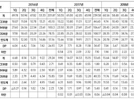 삼성전자 2018년 4분기 실적 발표, 향후 전망은? by RAPTER