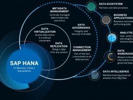 SAP HANA 클라우드 서비스 발표, HANA를 모든 데이터의 게이트웨이로 by RAPTER