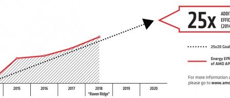 AMD, 25x20 기반 새로운 Ryzen Mobile 투입 예고 by 아키텍트