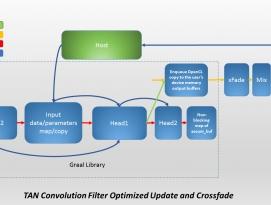 AMD, 깃허브(Github)에서 TrueAudio 버전 1.2 발표 by 아키텍트