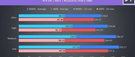 AMD 라이젠 3600 VS 인텔 9600K 성능 승부 by 프로페셔널