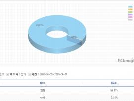 국내 PC방 CPU / GPU 점유율 (2019년 6월 기준) by 파시스트